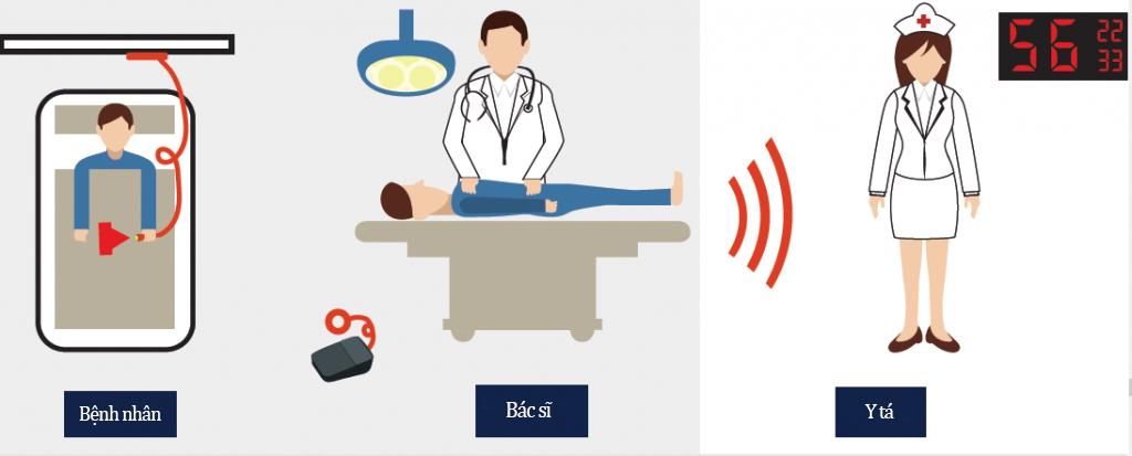 báo gọi y tá không dây trong bệnh viện
