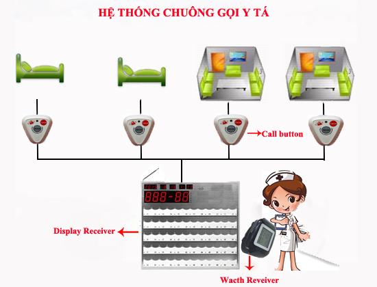 Lắp đặt hệ thống báo gọi y tá không dây