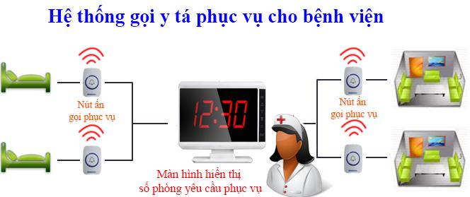 lắp đặt thiết bị gọi y tá không dây