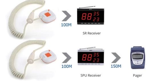 thiết bị gọi y tá không dây