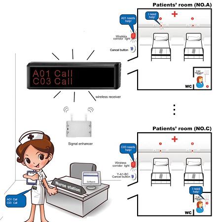 thiết kế hệ thống chuông gọi y tá
