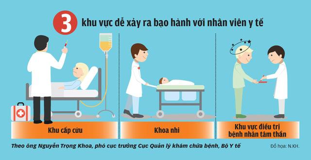 3 điểm nóng dễ xảy ra bạo hành nhân viên y tế
