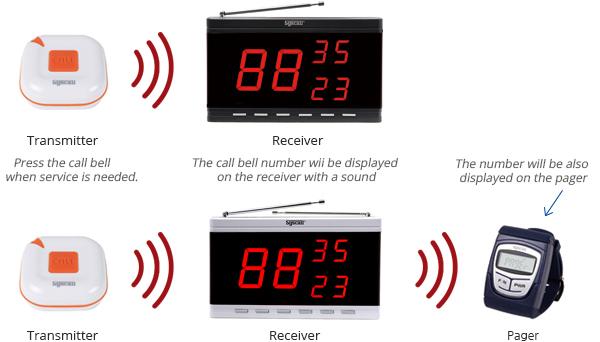 hệ thống chuông báo gọi y tá gồm nút chuông ST-100 và bảng hiển thị SR-330