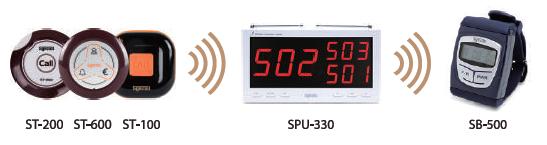 Hoạt động của thiết bị SB-500